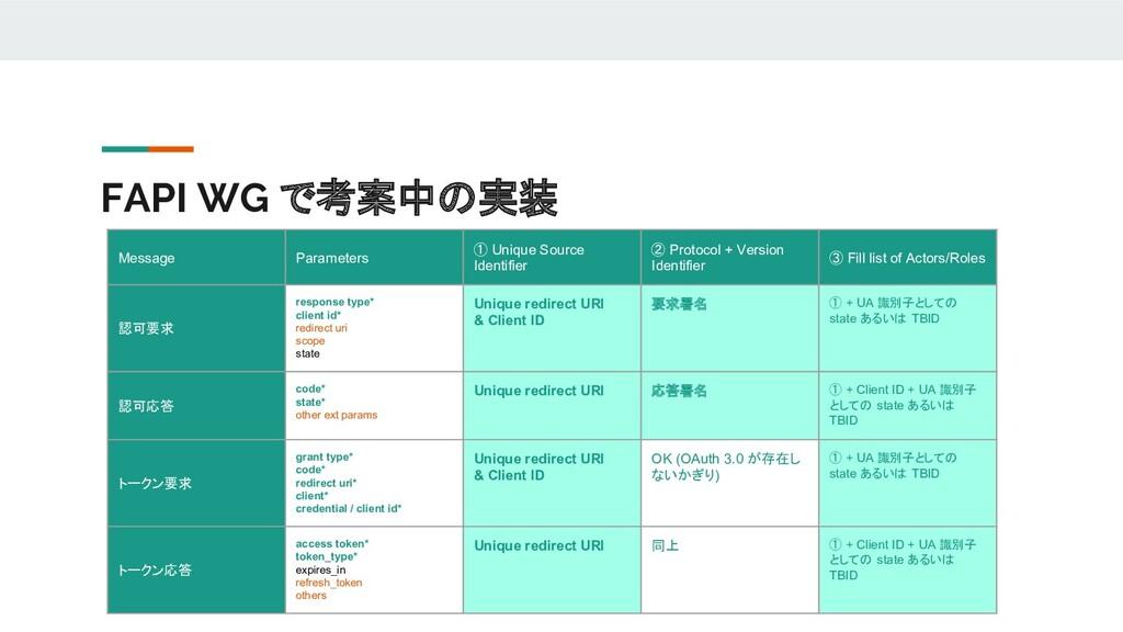 FAPI WG で考案中の実装 Message Parameters ① Unique Sou...