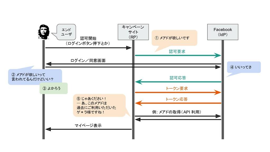 キャンペーン サイト (RP) Facebook (IdP) エンド ユーザ 認可開始 (ログ...