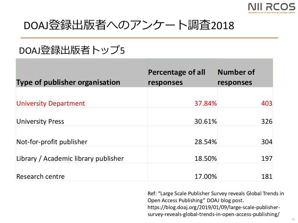 DOAJ登録出版者へのアンケート調査2018 13 Type of publisher org...