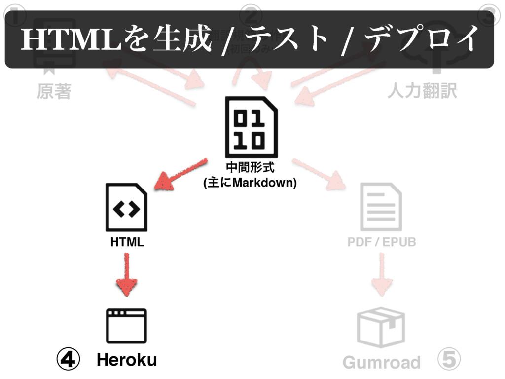 ݪஶ ਓྗ༁ Heroku Gumroad HTML தؒܗࣜ (ओʹMarkdown) ...