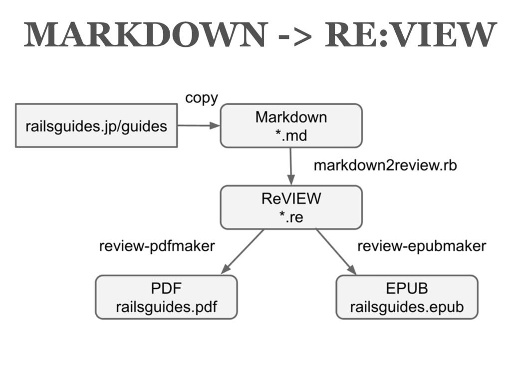 MARKDOWN -> RE:VIEW