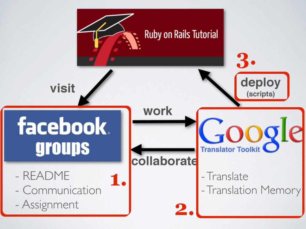 work collaborate visit - README - Communication...