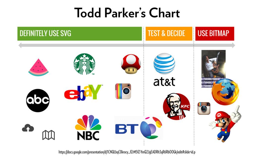 Todd Parker's Chart https://docs.google.com/pre...
