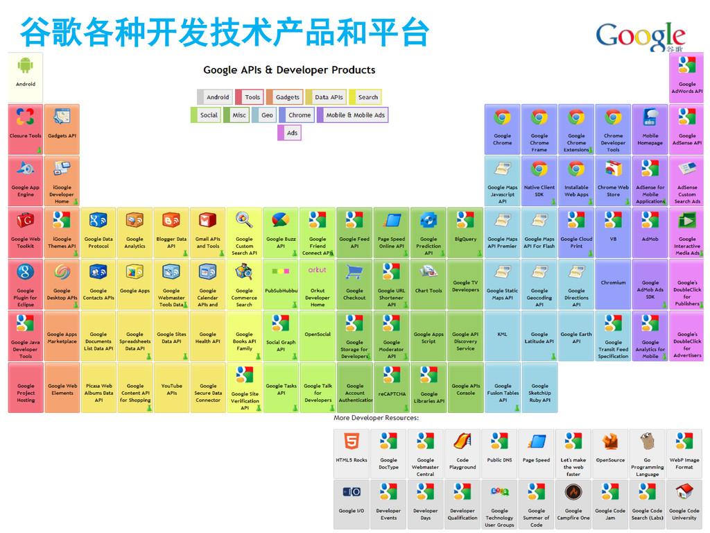 谷歌各种开发技术产品和平台
