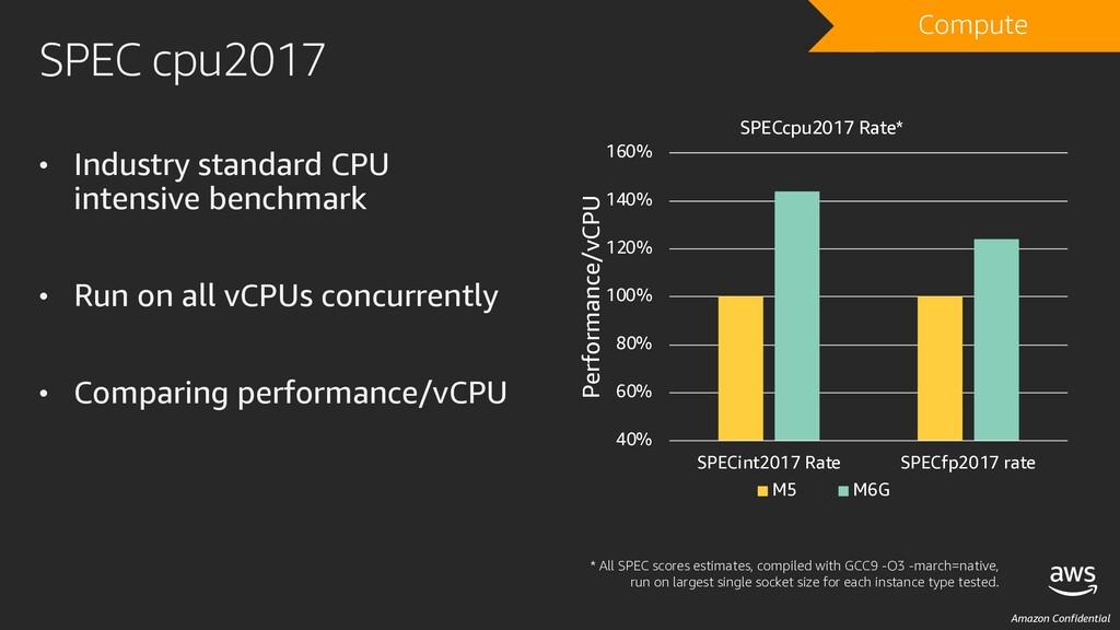 Amazon Confidential SPEC cpu2017 • Industry sta...