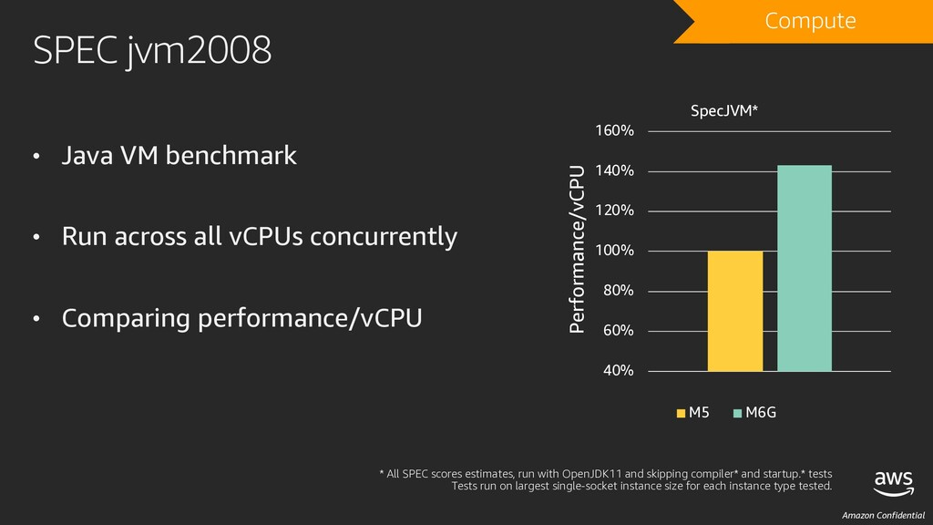 Amazon Confidential SPEC jvm2008 • Java VM benc...
