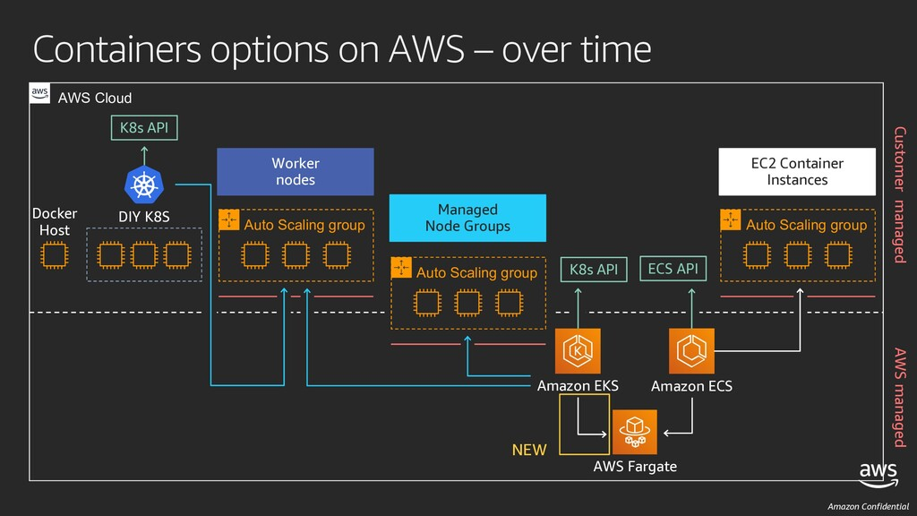 Amazon Confidential Containers options on AWS –...