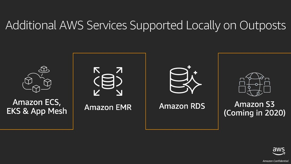 Amazon Confidential Additional AWS Services Sup...