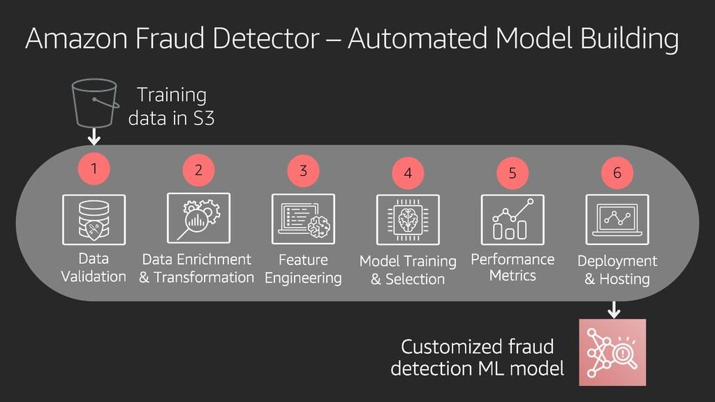 Amazon Fraud Detector – Automated Model Buildin...