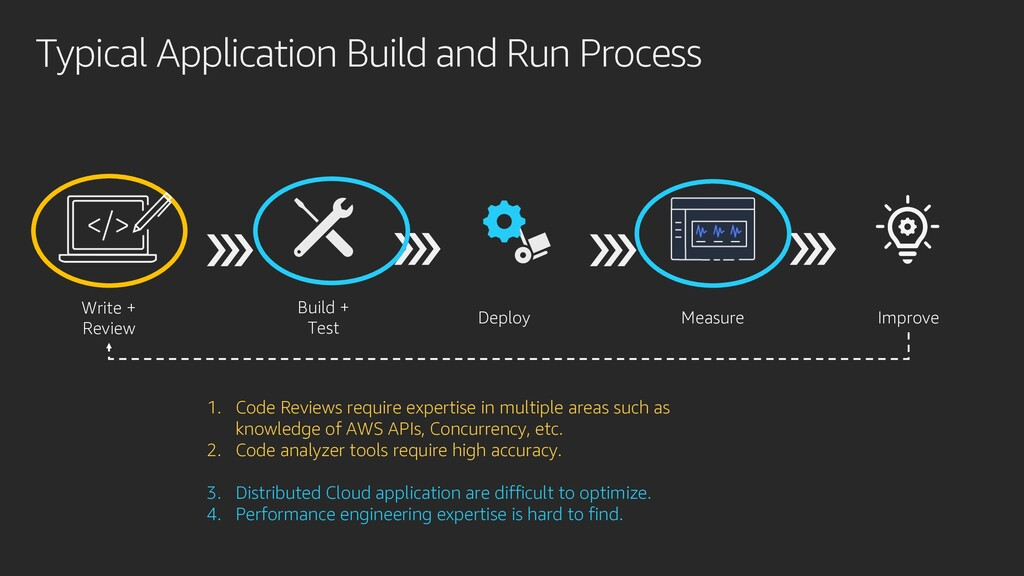 Typical Application Build and Run Process Write...