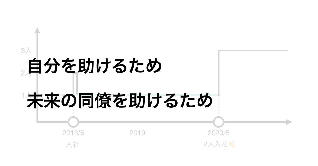 2018/5 2019 2020/5 1ਓ 2ਓ 3ਓ ೖࣾ 2ਓೖࣾ ࣗΛॿ͚ΔͨΊ ະདྷ...