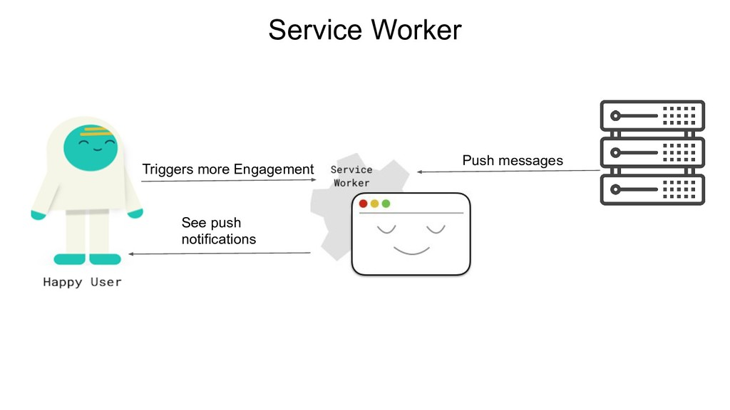 See push notifications Triggers more Engagement...