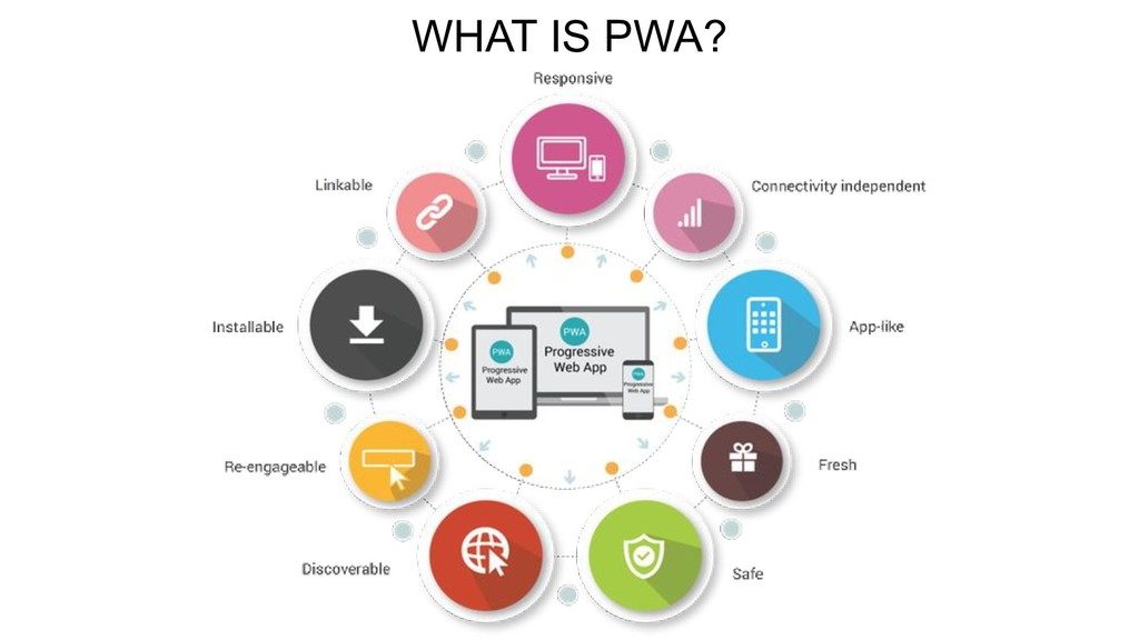 WHAT IS PWA?