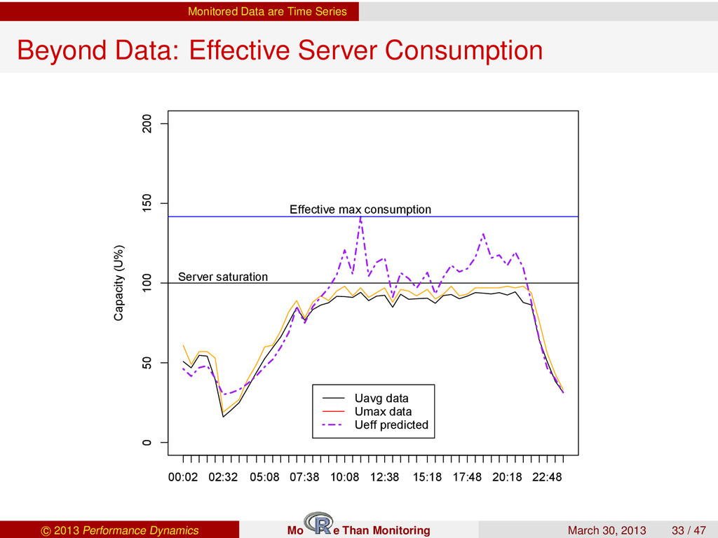 Monitored Data are Time Series Beyond Data: Eff...