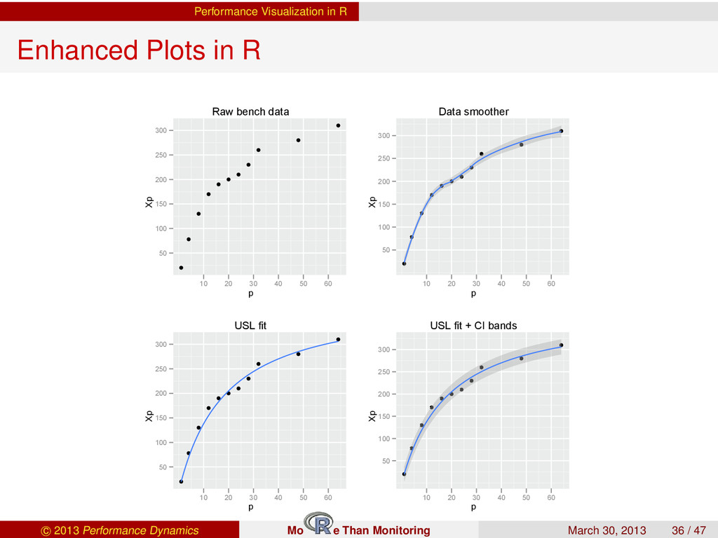 Performance Visualization in R Enhanced Plots i...