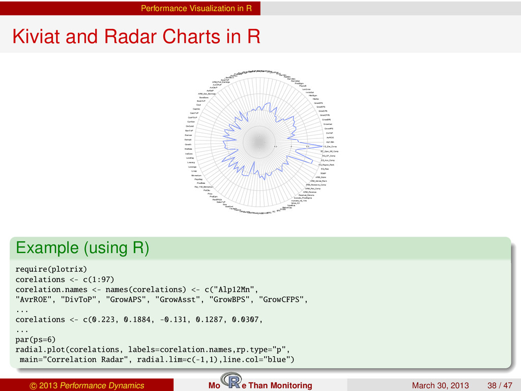 Performance Visualization in R Kiviat and Radar...