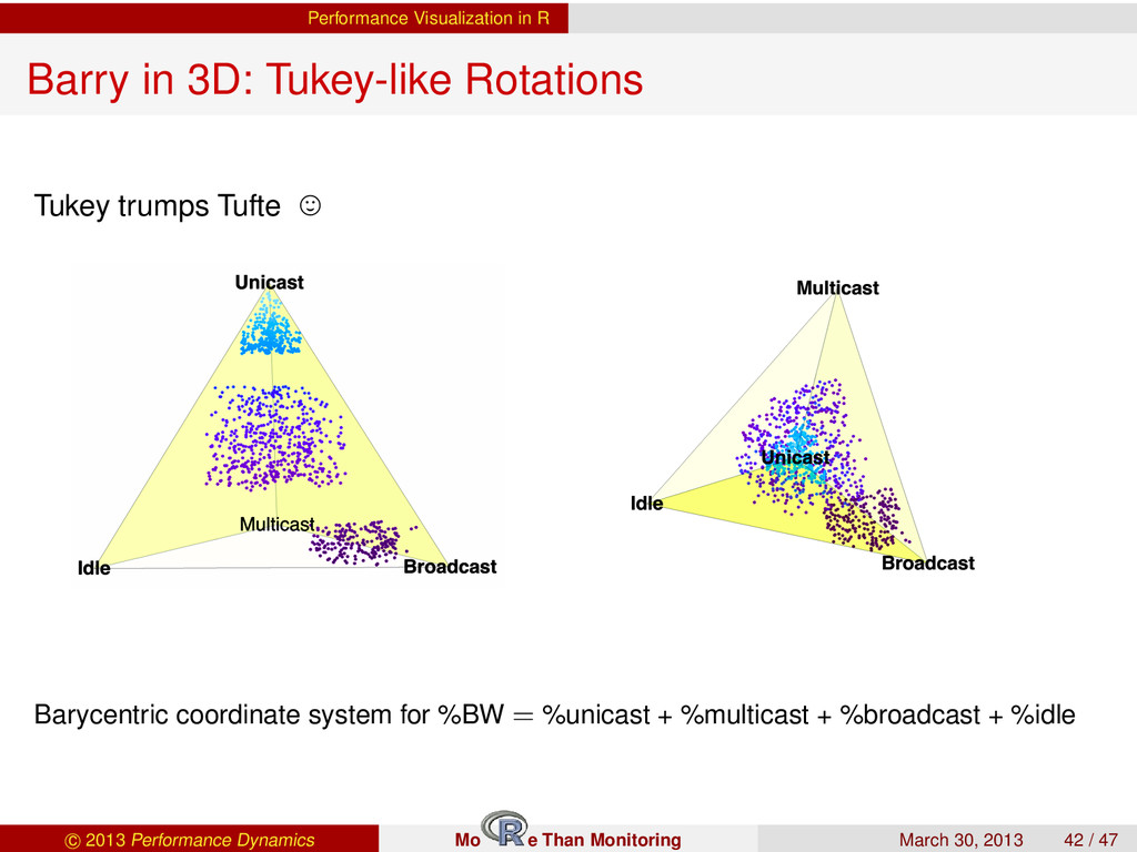 Performance Visualization in R Barry in 3D: Tuk...