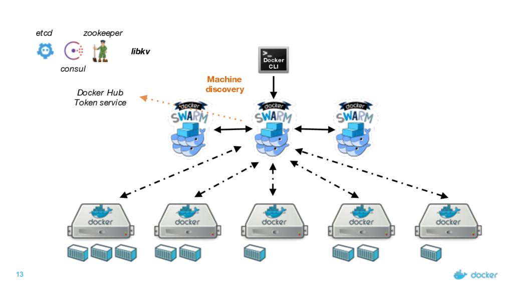 13 Docker CLI Docker Hub Token service etcd con...