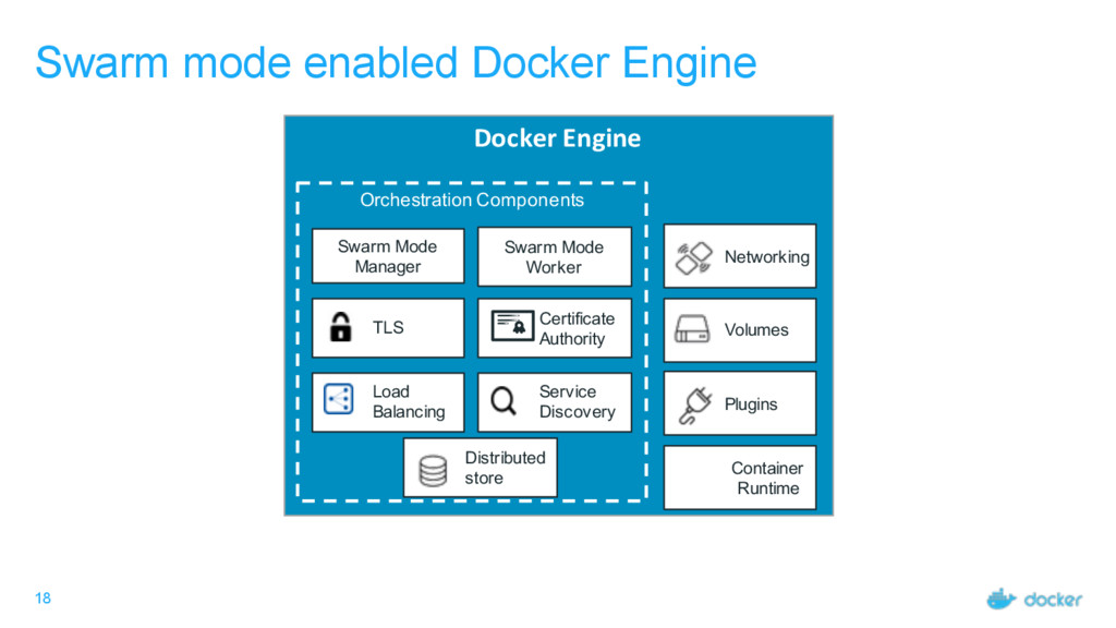 18 Swarm mode enabled Docker Engine Docker Engi...