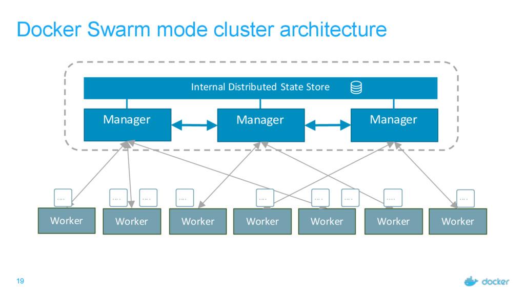 19 Docker Swarm mode cluster architecture Manag...