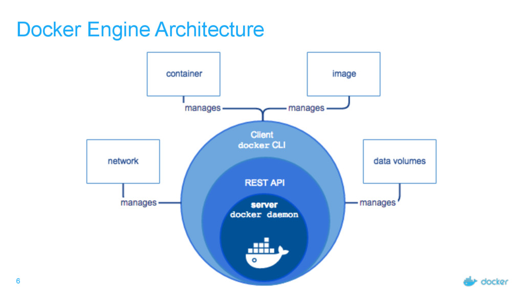 6 Docker Engine Architecture