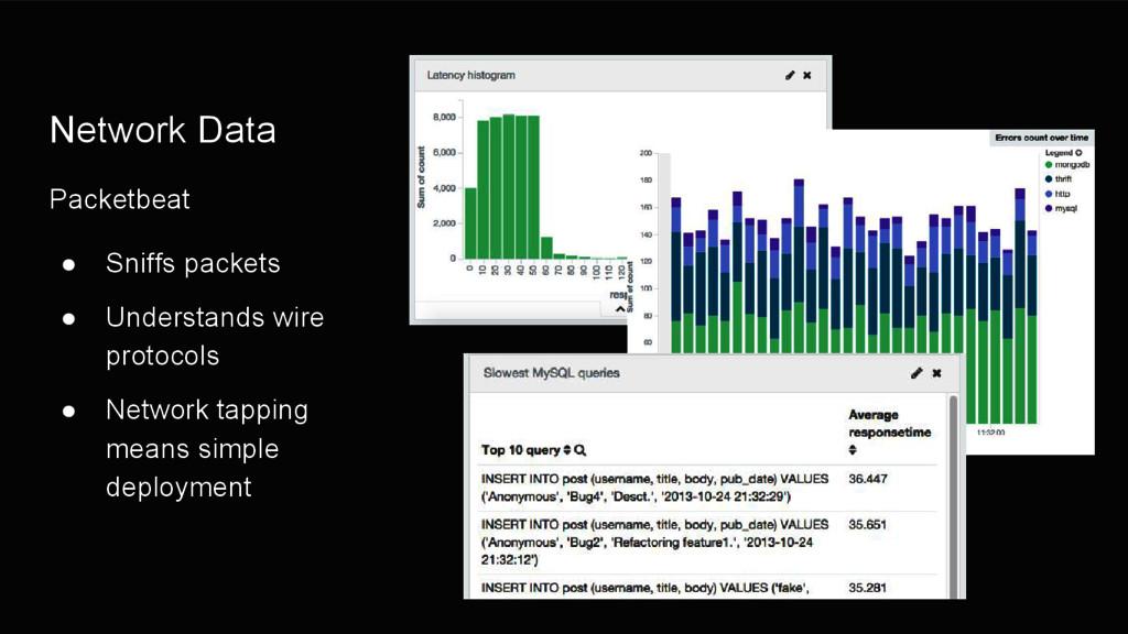Network Data Packetbeat ● Sniffs packets ● Unde...