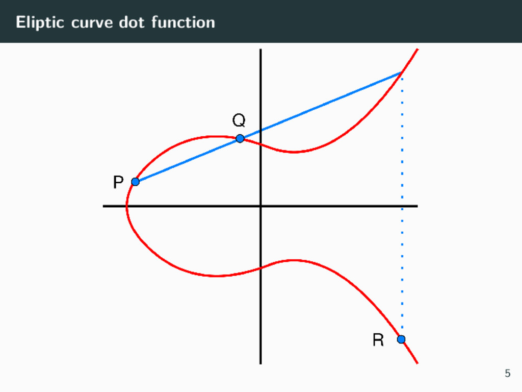 Eliptic curve dot function 5