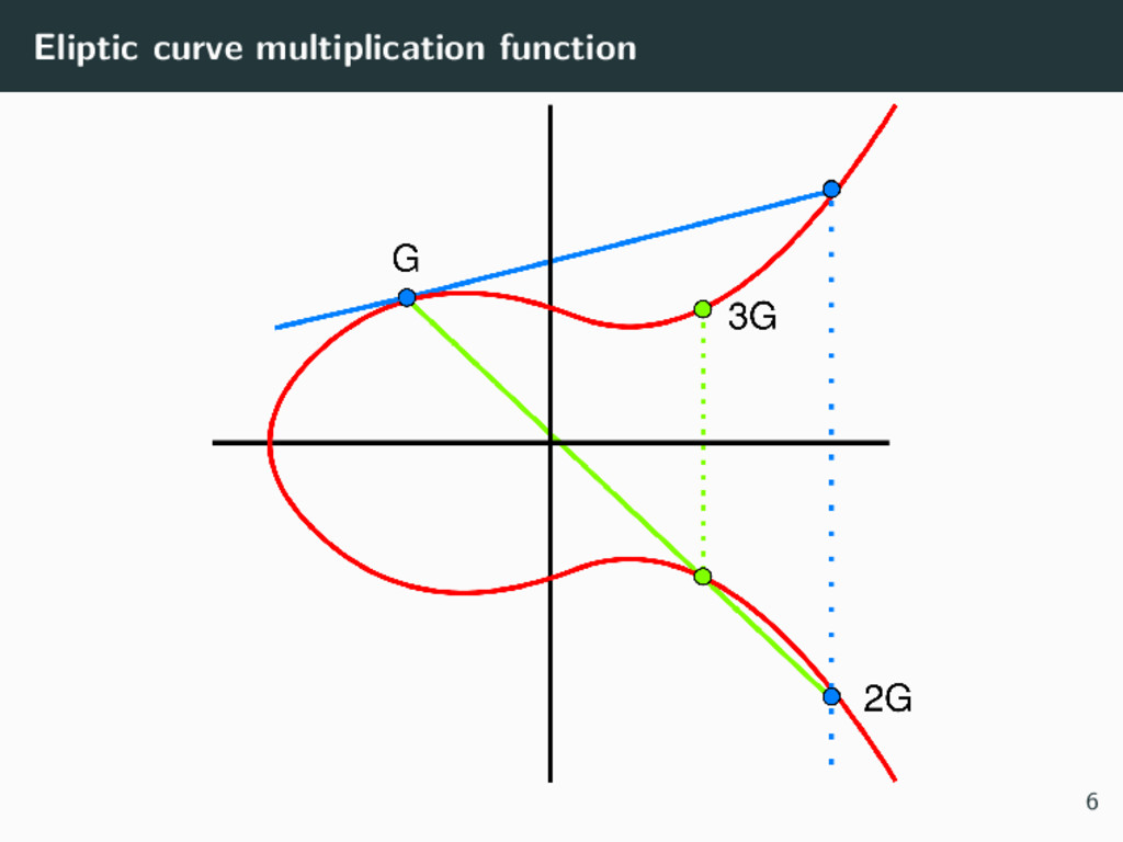 Eliptic curve multiplication function 6