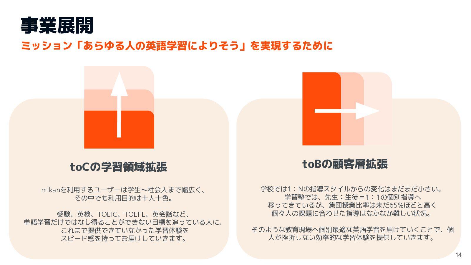 代表取締役 & Engineer 髙岡 和正 東京大学在学中、2014年に株式会社mikanを...