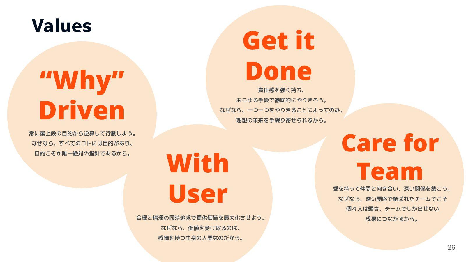 """""""Why"""" Driven 常に最上段の目的から逆算して行動しよう。 なぜなら、すべてのコトには..."""