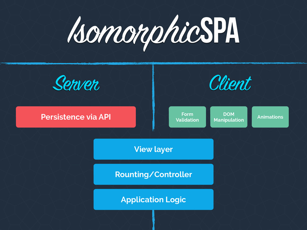 Isomorphic Client Server SPA Form Validation DO...