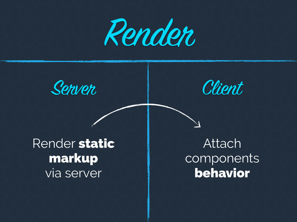 Client Server Render static markup via server A...