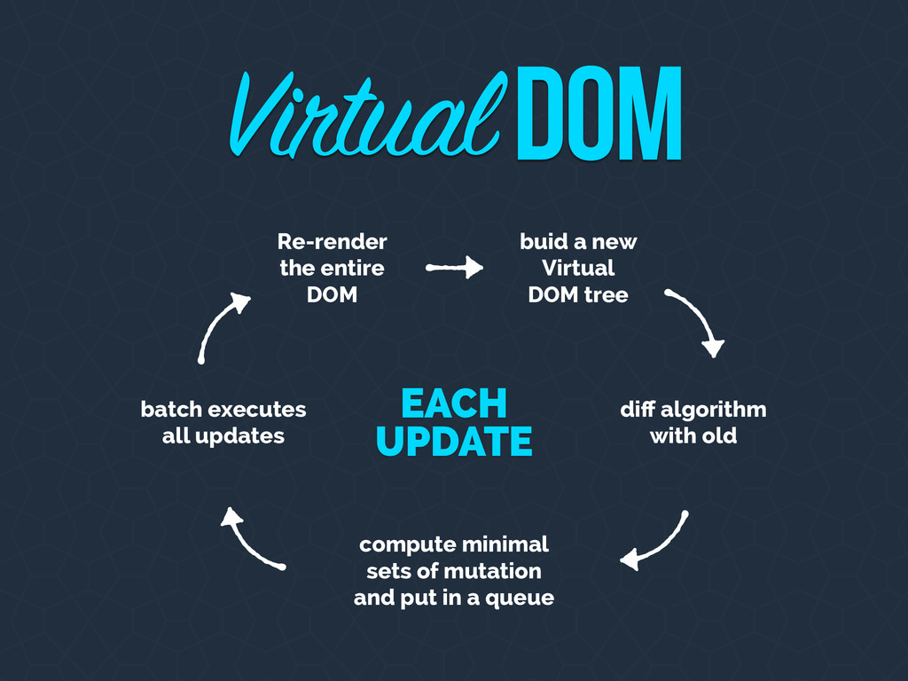 EACH UPDATE VirtualDOM buid a new Virtual DOM t...