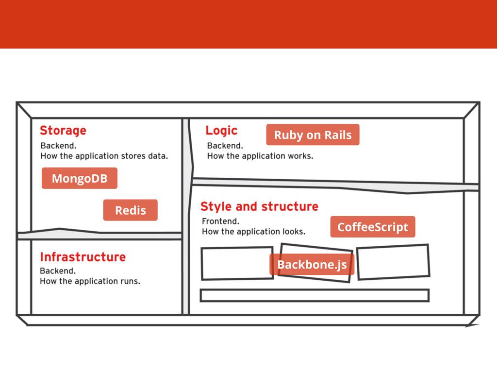 Backbone.js CoffeeScript Redis MongoDB Ruby on R...
