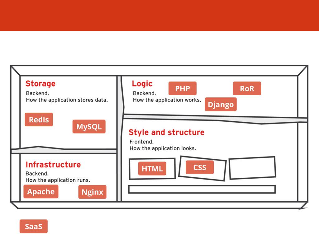 PHP RoR HTML CSS Django Redis MySQL Apache Ngin...