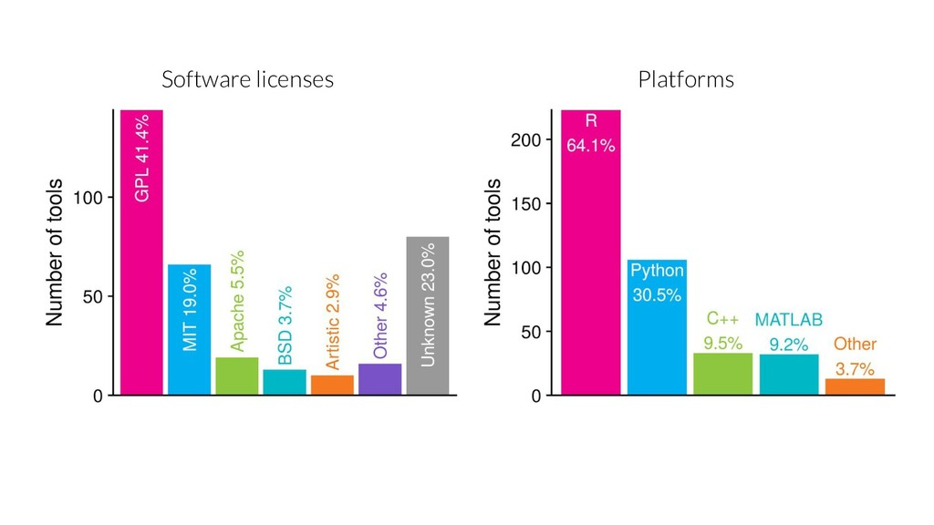 Software licenses Platforms