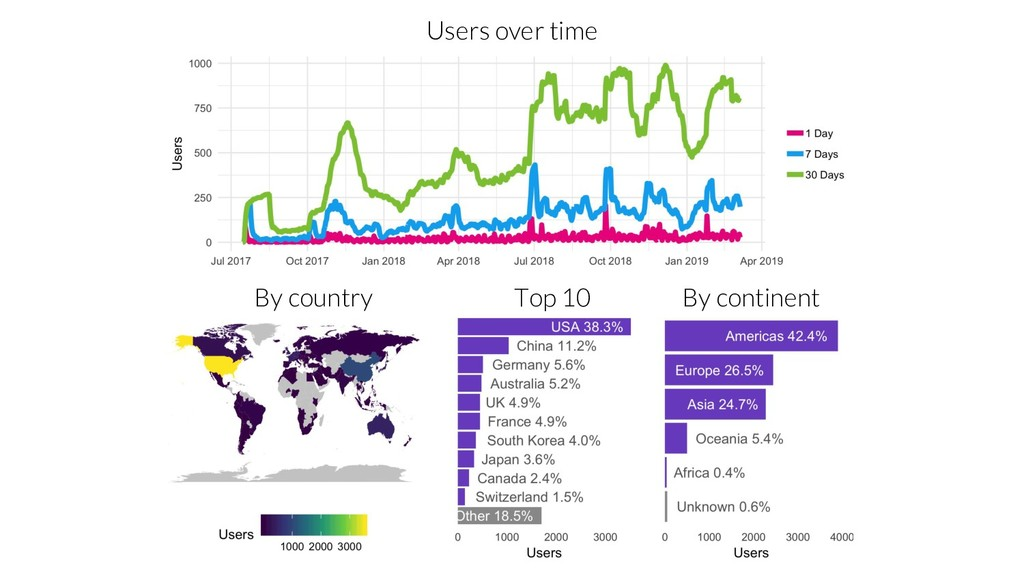 Users over time By country Top 10 By continent