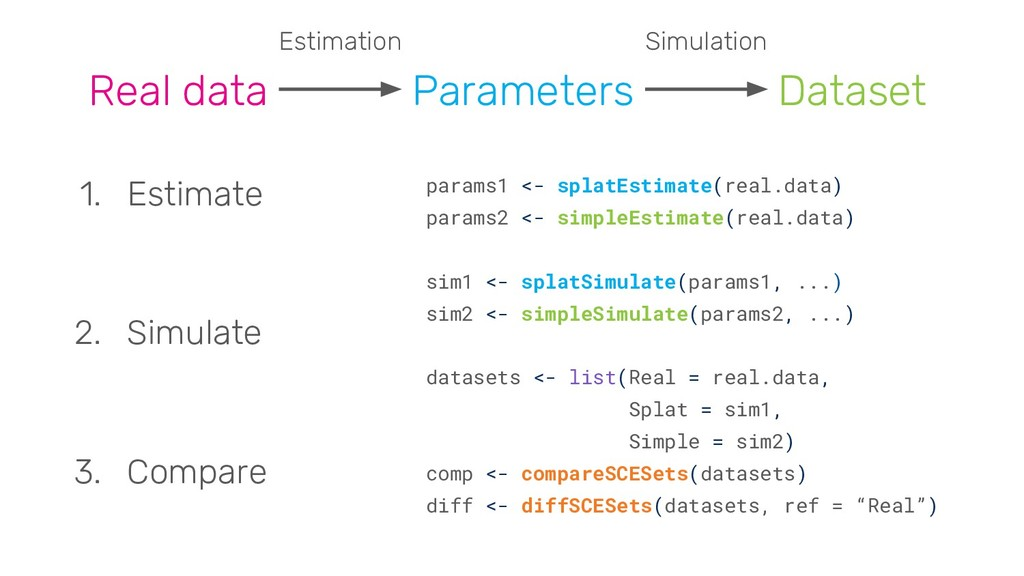 Real data Parameters Dataset Estimation Simulat...