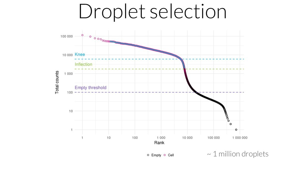 Droplet selection ~ 1 million droplets