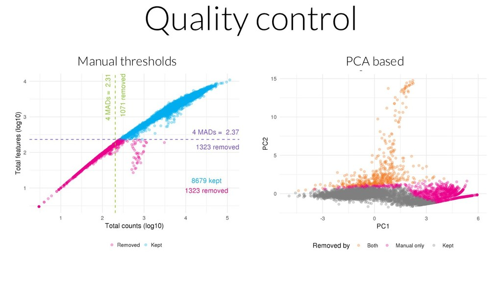 Quality control Manual thresholds PCA based