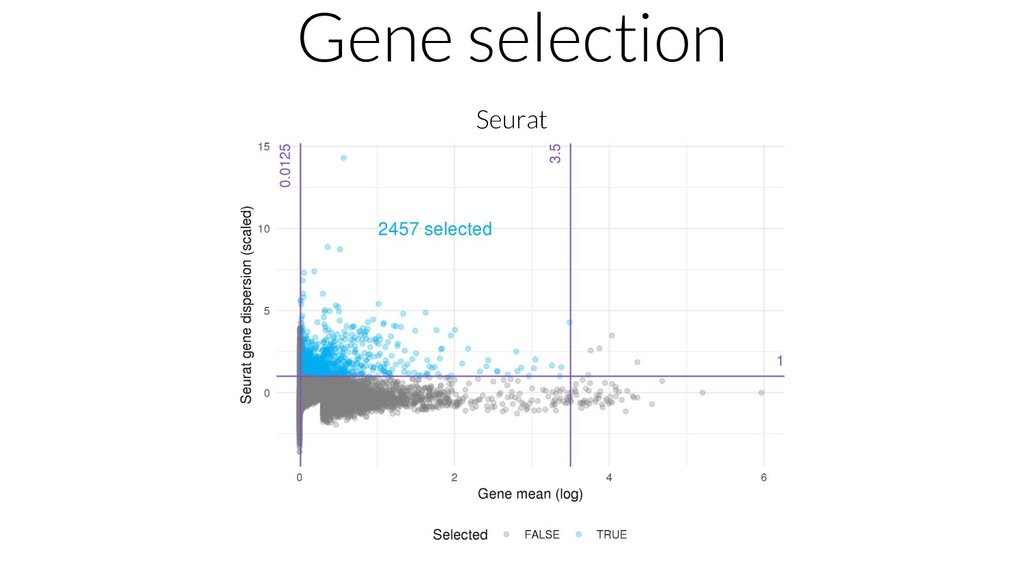 Gene selection Seurat