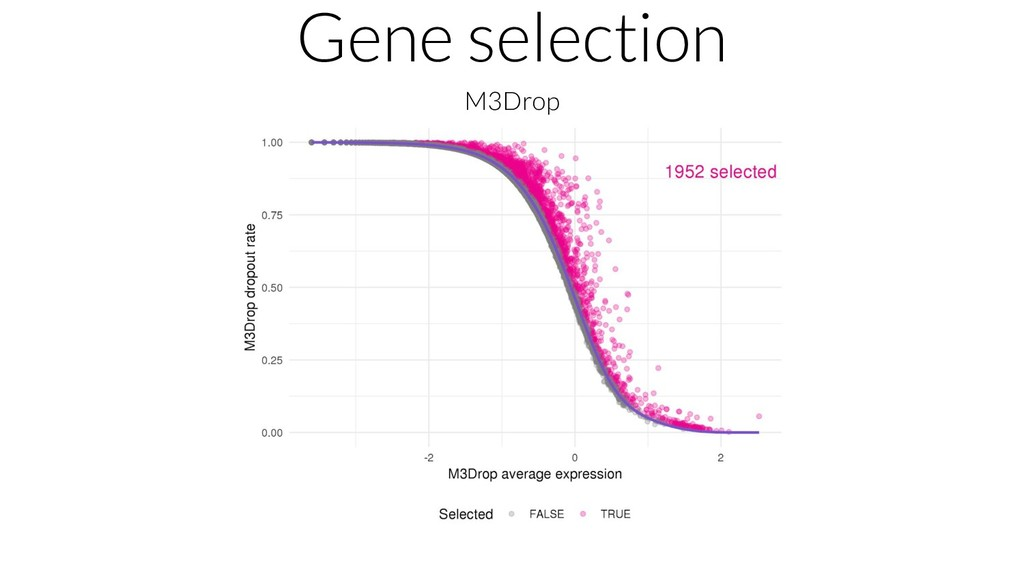 Gene selection M3Drop