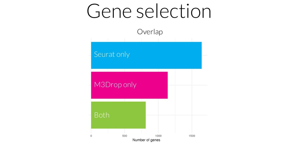 Gene selection Overlap Seurat only M3Drop only ...