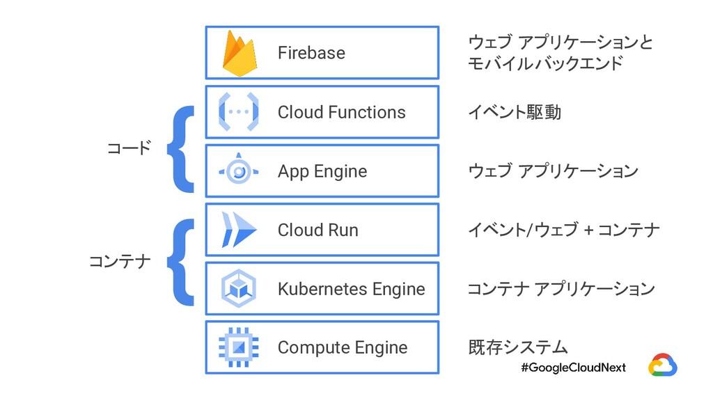 { コンテナ コード { コンテナ アプリケーション 既存システム イベント/ウェブ + コン...