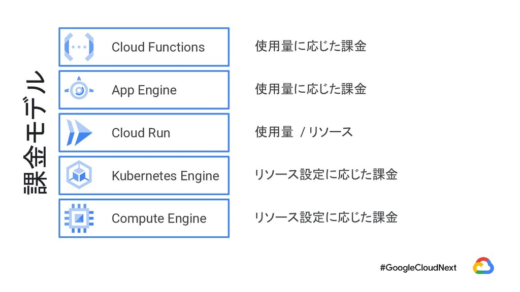 Kubernetes Engine Compute Engine Cloud Run App ...