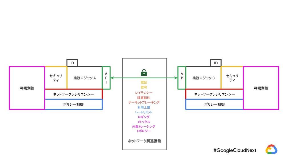 ネットワーク関連機能 業務ロジック B A P I ID セキュリ ティ 認証 認可 ネットワ...