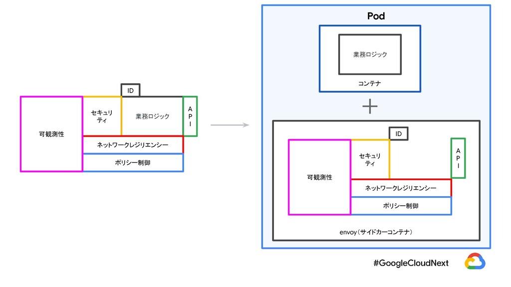 Pod   envoy(サイドカーコンテナ) コンテナ 業務ロジック 業務ロジック A P I...