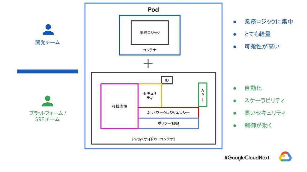 Pod   Envoy(サイドカーコンテナ) コンテナ 業務ロジック A P I ID セキュ...