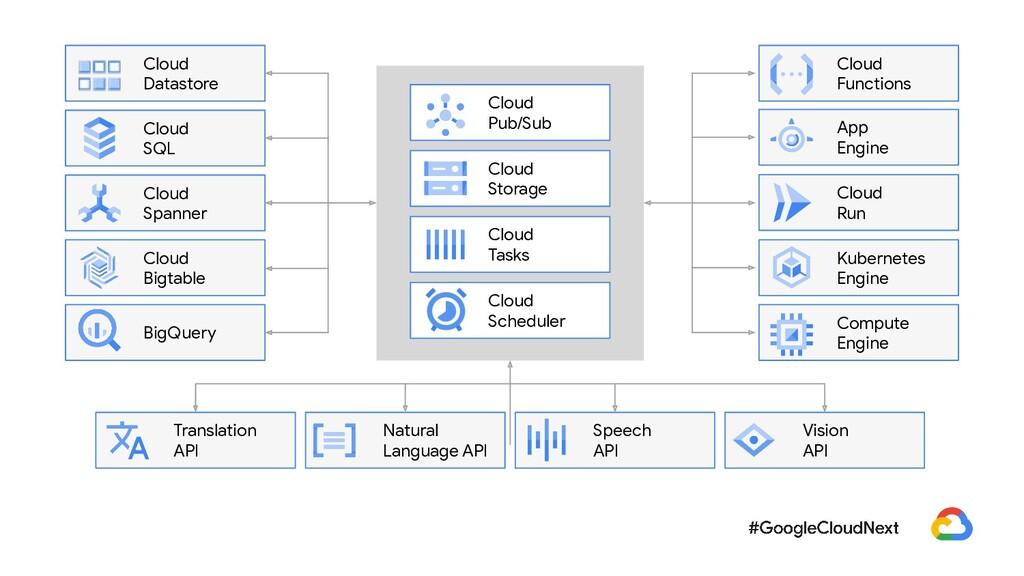 Cloud Datastore Cloud SQL Cloud Spanner Cloud B...