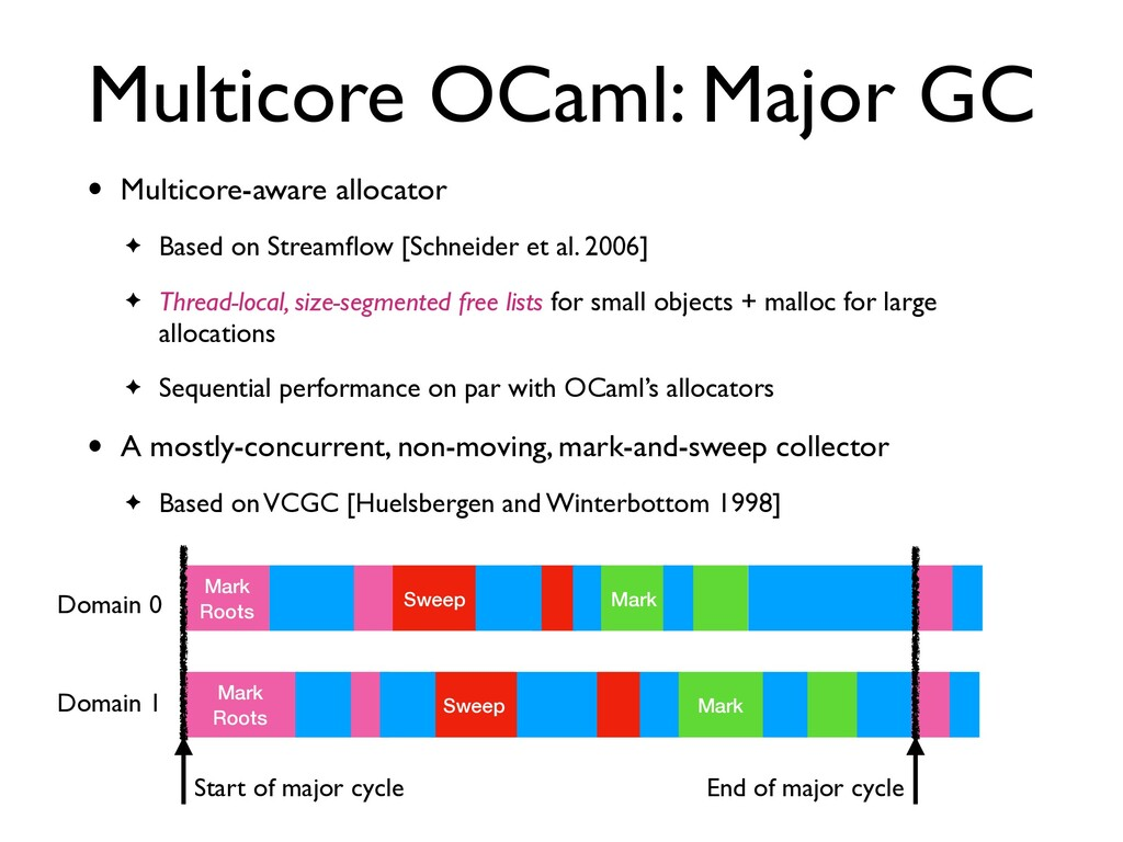 Multicore OCaml: Major GC • Multicore-aware all...